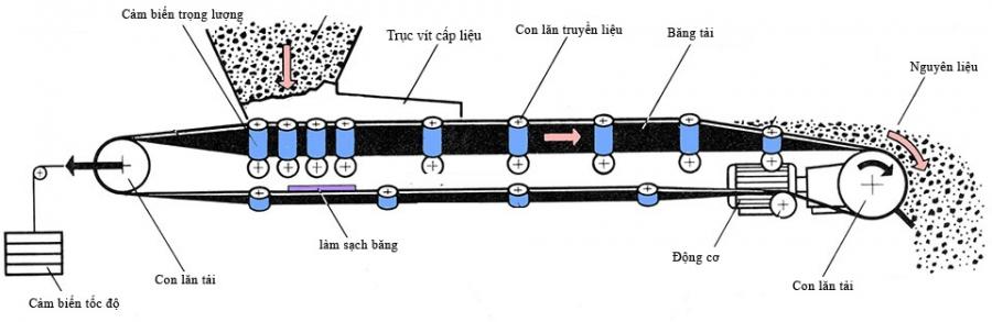cấu tạo cân băng tải định lượng