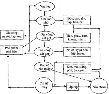 quy trình gia công cơ khí