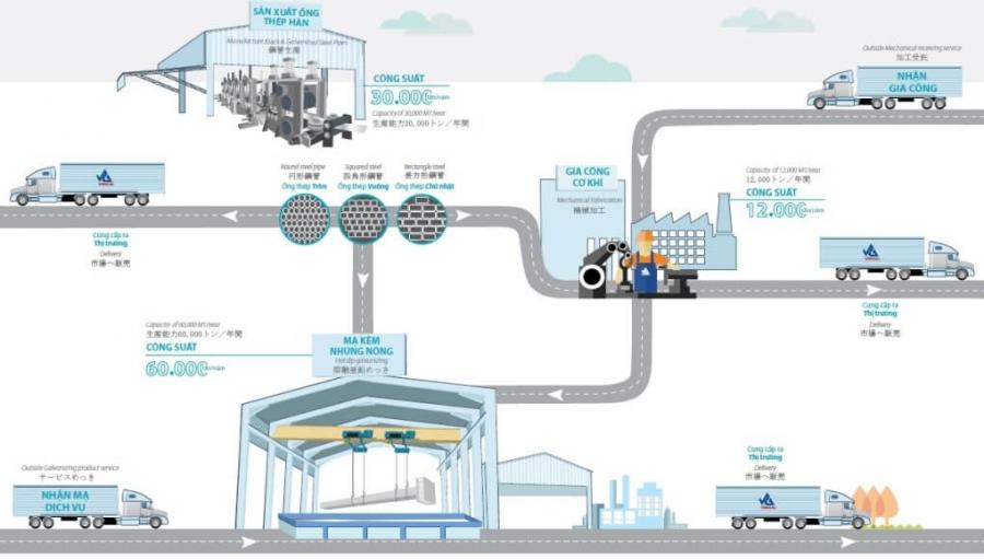 quy trình công nghệ gia công cơ khí